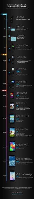 Evolución de las pantallas en los Teléfonos Móviles Samsung