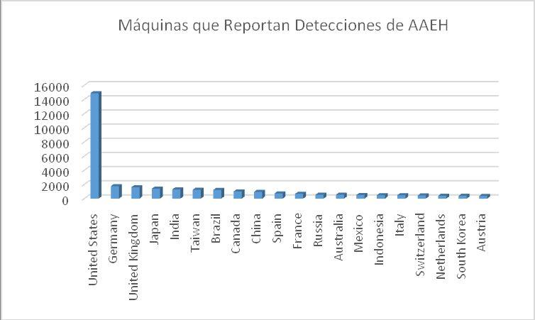 McAfee Labs_Número de máquinas por país que reportan detecciones de AAEH...