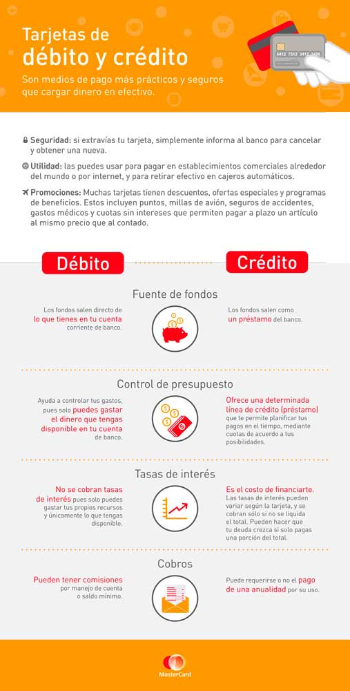 Infografia-CREDITO-DEBITO-curvas