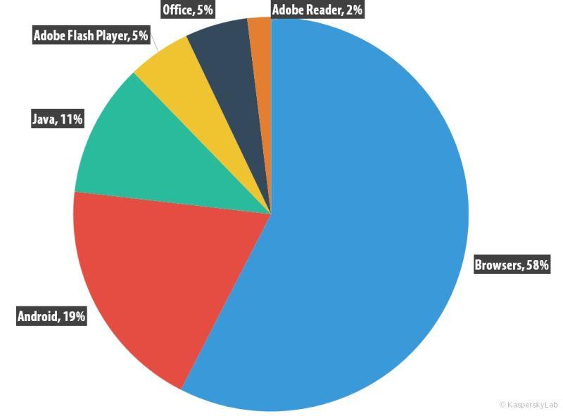 Distribución de los exploits usados en ataques, según los tipos de aplicaciones atacadas, Q3 2015