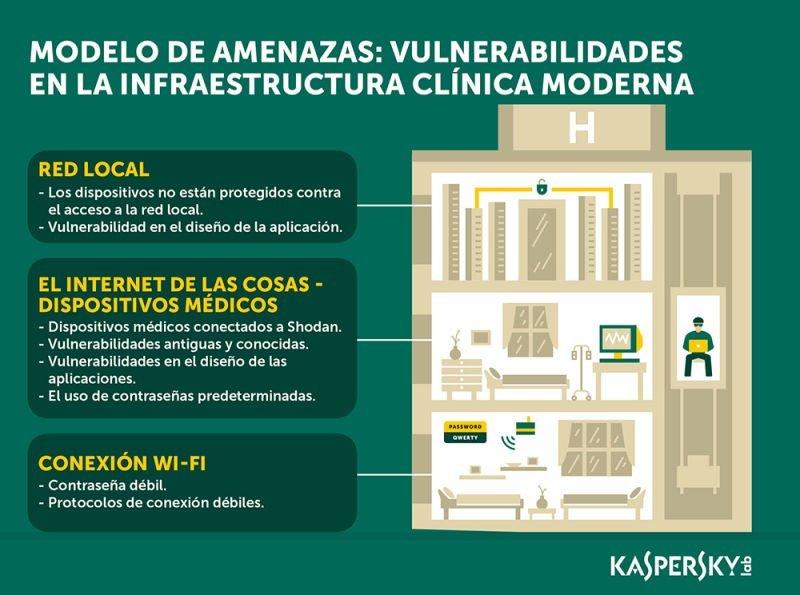 Infografía - Ciberseguridad en hospitales