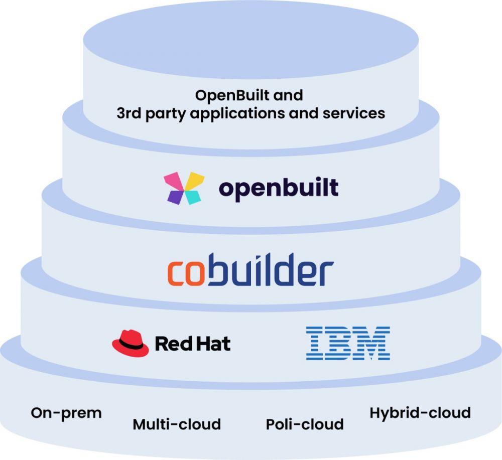 IBM+-+Open+Built