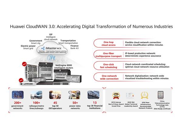 Media Alert - Huawei lanza la solución CloudWAN 3.0 para potenciar la conectividad