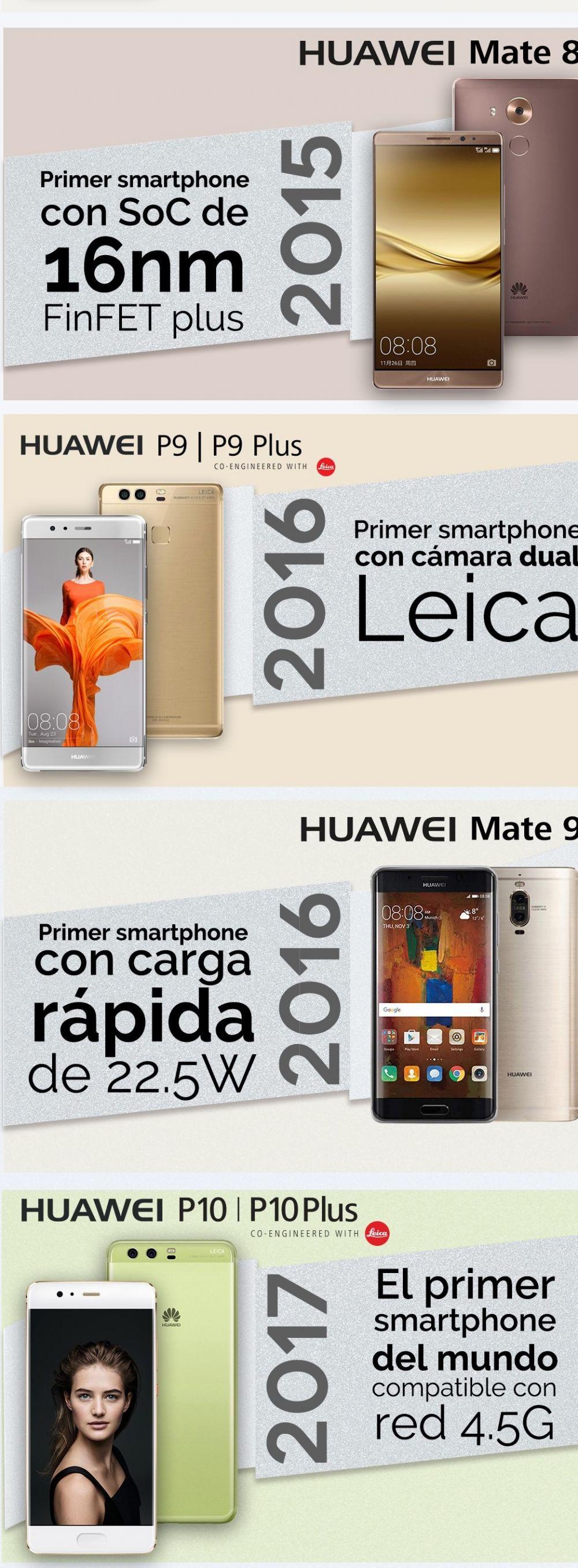¿Cómo los smartphones de Huawei se colocaron en la vanguardia de la innovación?